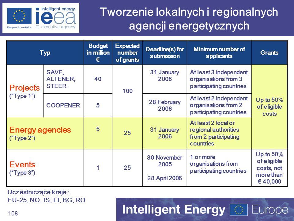 Tworzenie lokalnych i regionalnych agencji energetycznych