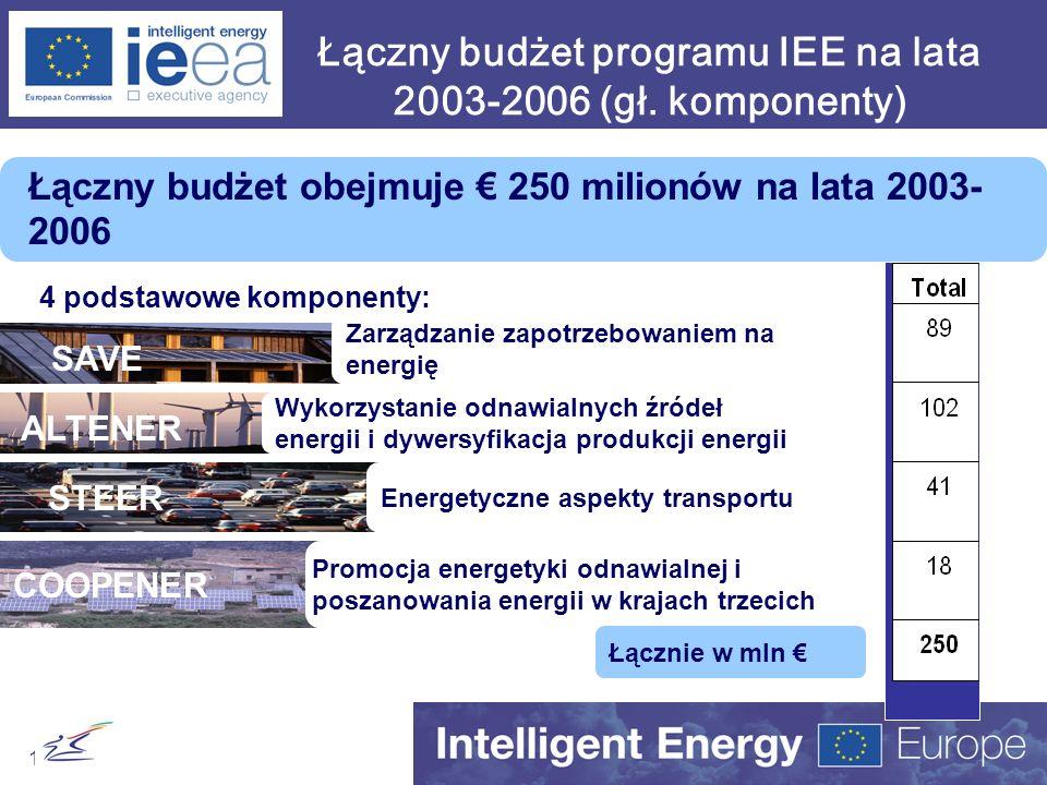 Łączny budżet programu IEE na lata 2003-2006 (gł. komponenty)