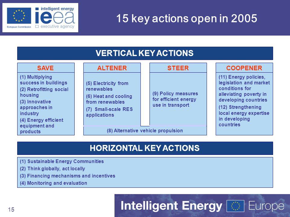 HORIZONTAL KEY ACTIONS (8) Alternative vehicle propulsion