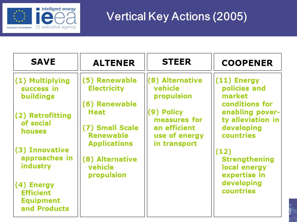 Vertical Key Actions (2005)