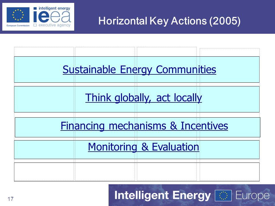 Horizontal Key Actions (2005)