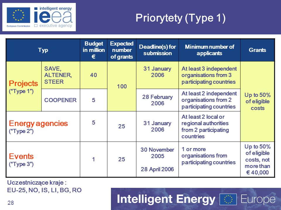 Priorytety (Type 1) Projects Energy agencies ( Type 2 )
