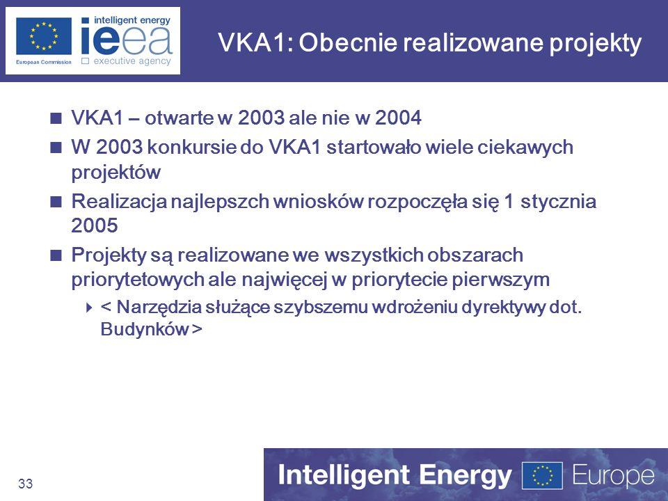 VKA1: Obecnie realizowane projekty