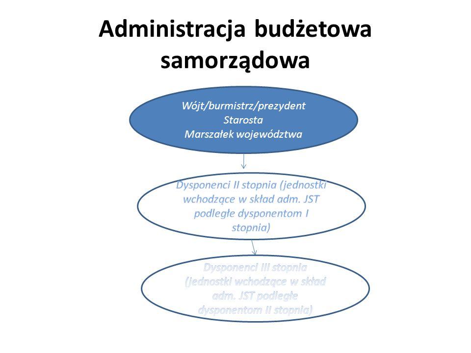 Administracja budżetowa samorządowa