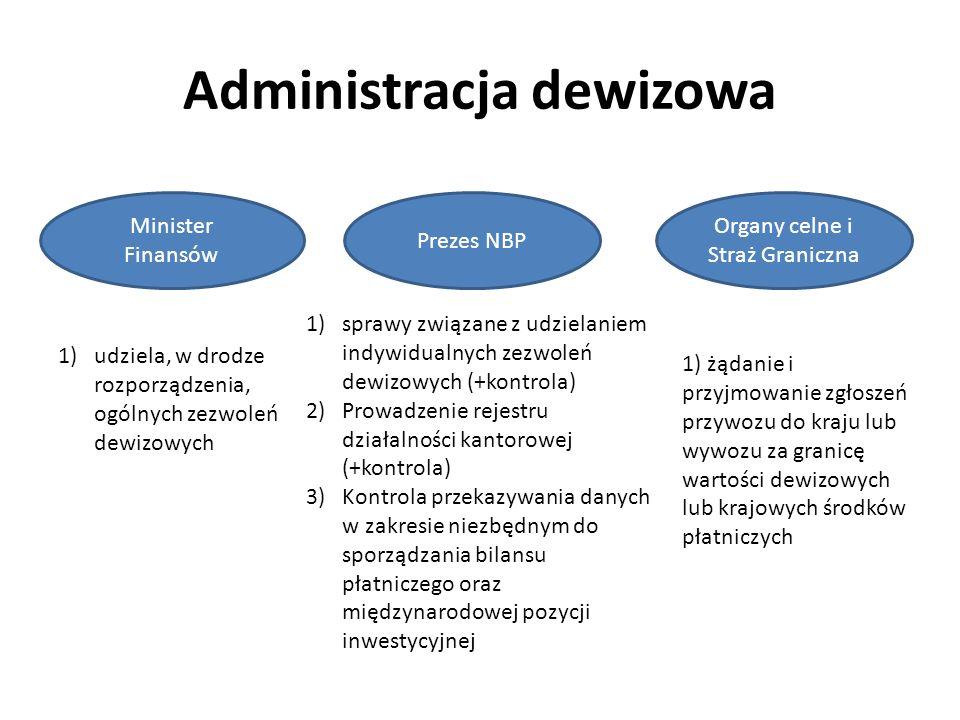 Administracja dewizowa