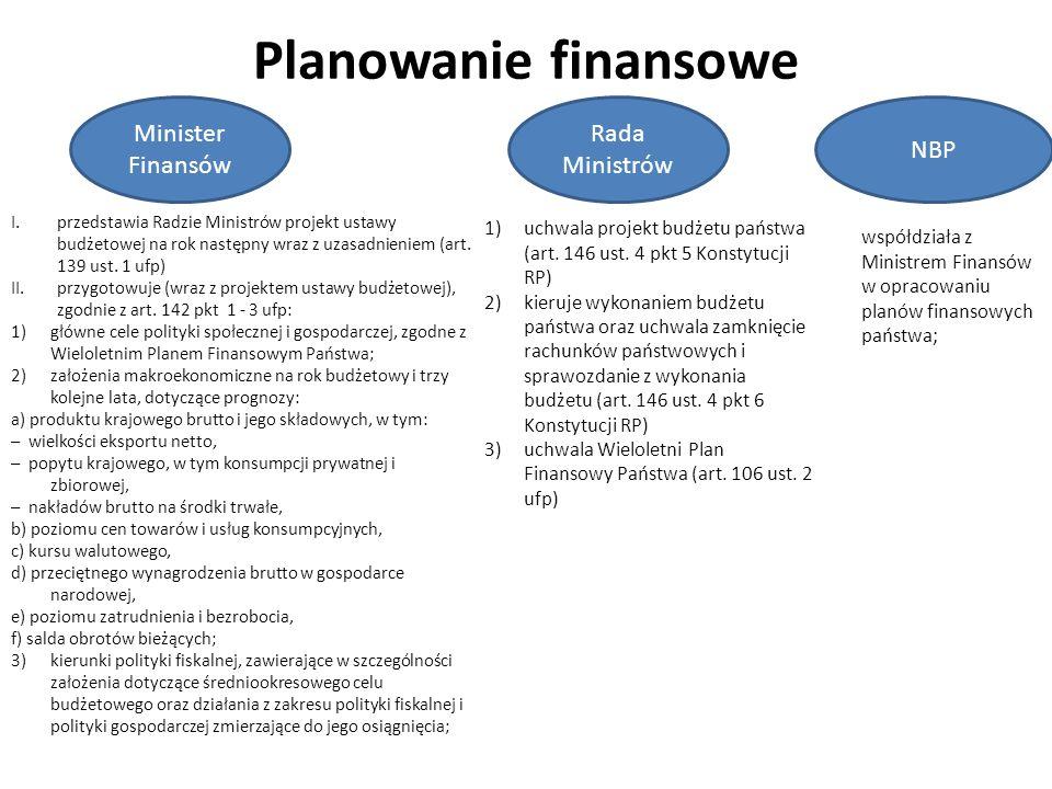 Planowanie finansowe Minister Finansów Rada Ministrów NBP