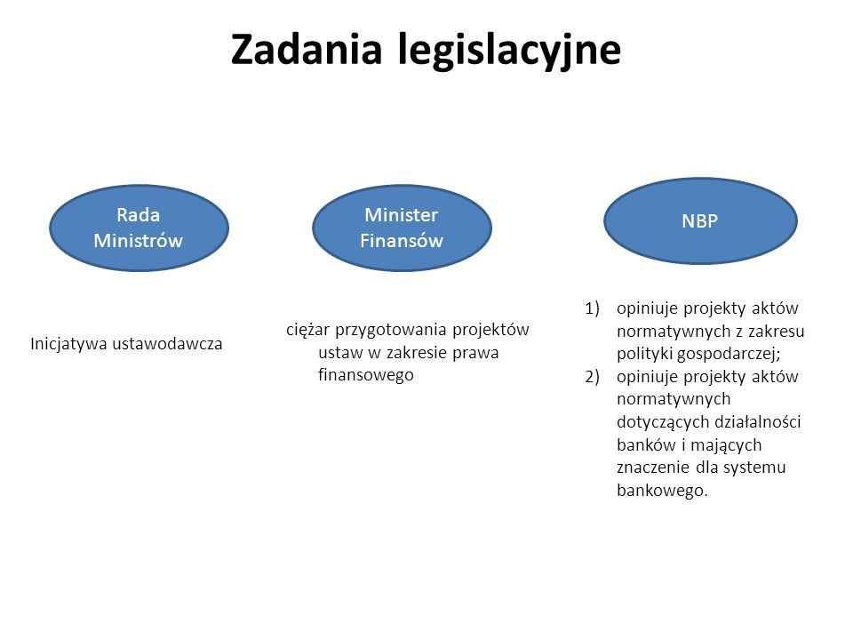 Zadania legislacyjne NBP Rada Ministrów Minister Finansów
