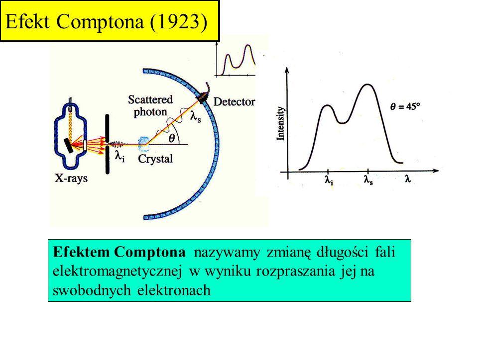 Efekt Comptona (1923) Efektem Comptona nazywamy zmianę długości fali elektromagnetycznej w wyniku rozpraszania jej na swobodnych elektronach.