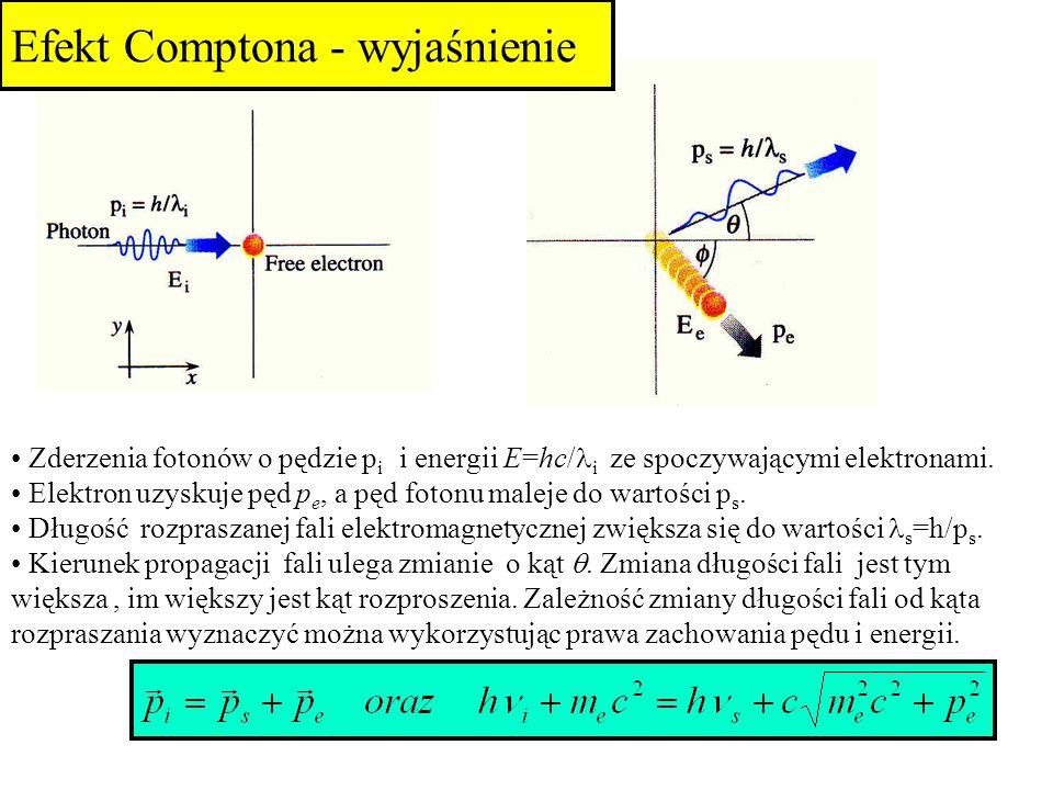 Efekt Comptona - wyjaśnienie