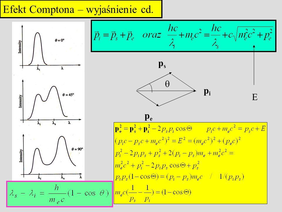 Efekt Comptona – wyjaśnienie cd.
