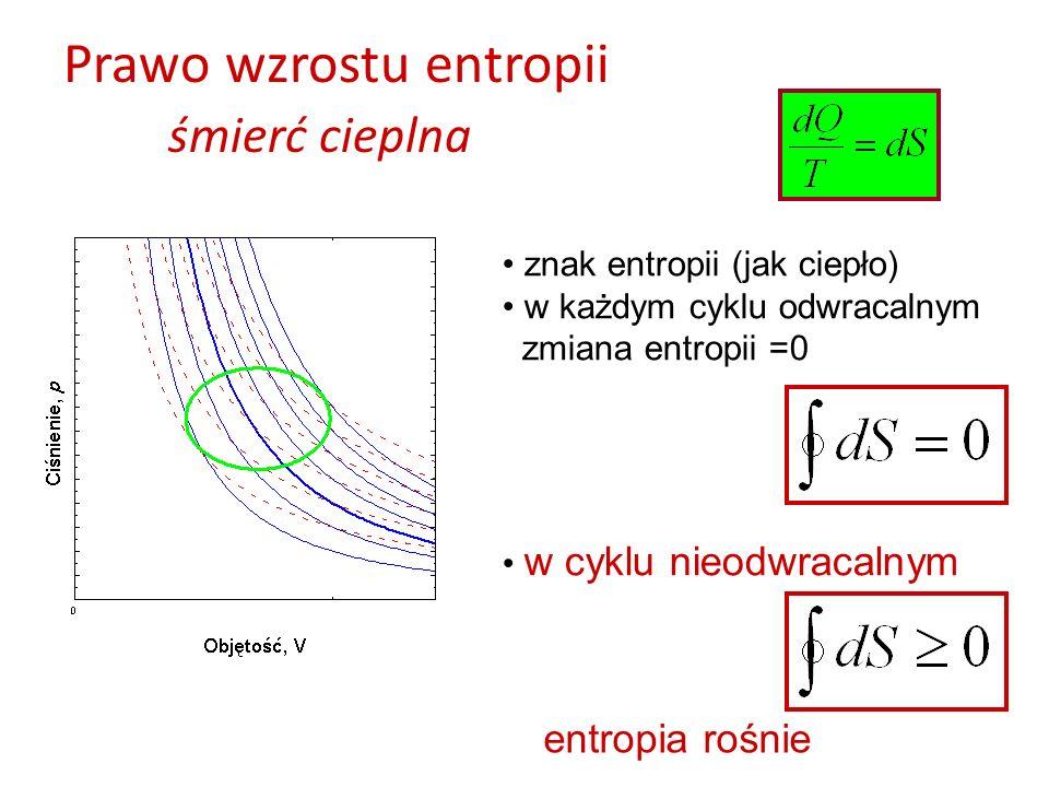 Prawo wzrostu entropii śmierć cieplna