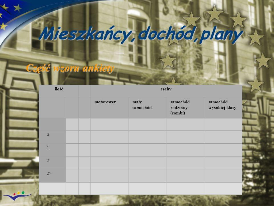 Mieszkańcy,dochód,plany