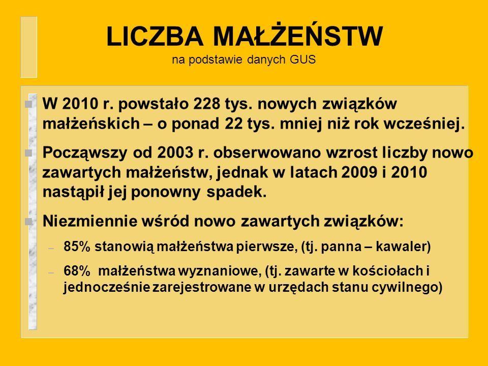 LICZBA MAŁŻEŃSTW na podstawie danych GUS