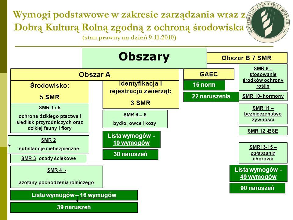 Wymogi podstawowe w zakresie zarządzania wraz z Dobrą Kulturą Rolną zgodną z ochroną środowiska (stan prawny na dzień 9.11.2010)