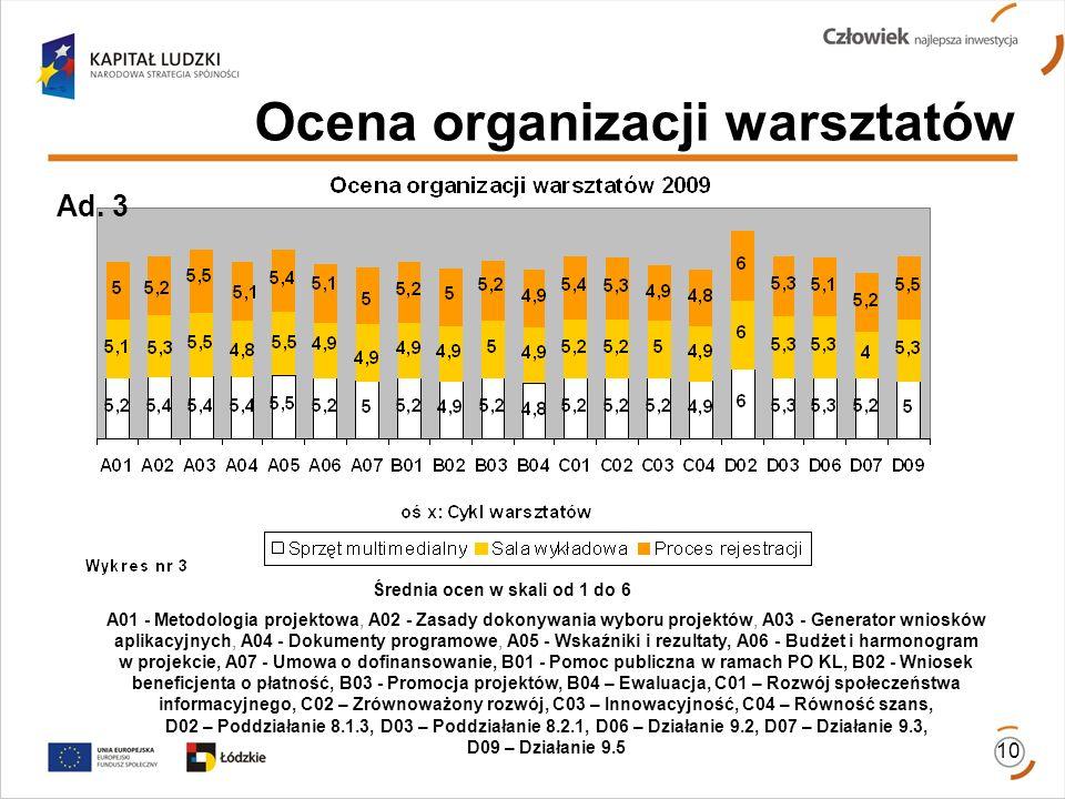 Ocena organizacji warsztatów