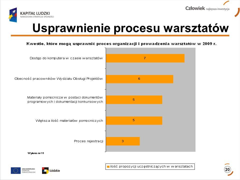 Usprawnienie procesu warsztatów