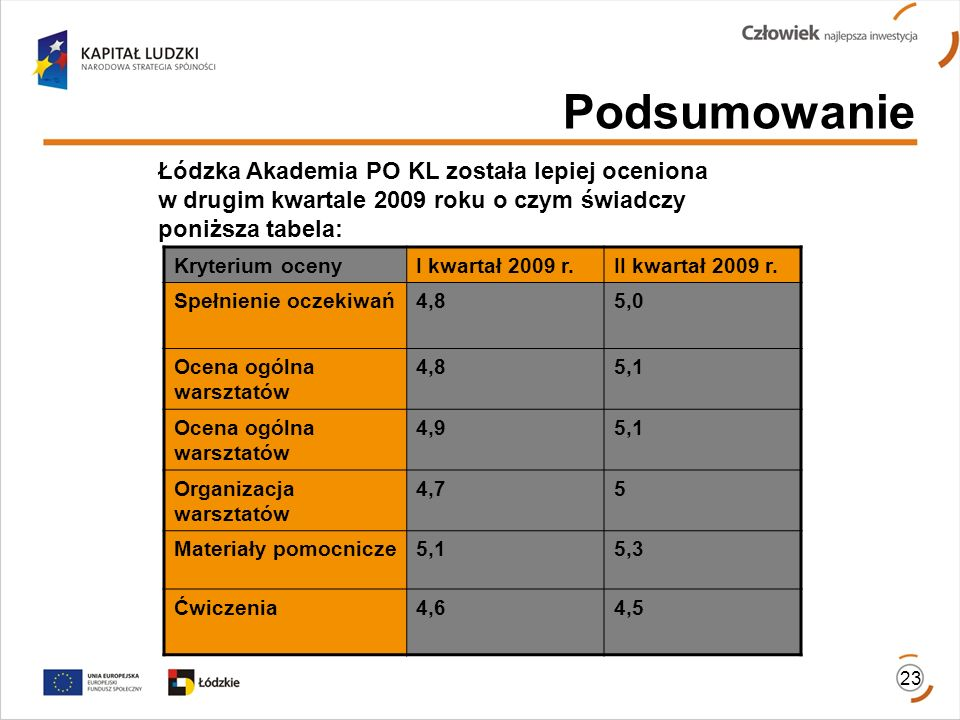 Podsumowanie Łódzka Akademia PO KL została lepiej oceniona w drugim kwartale 2009 roku o czym świadczy poniższa tabela: