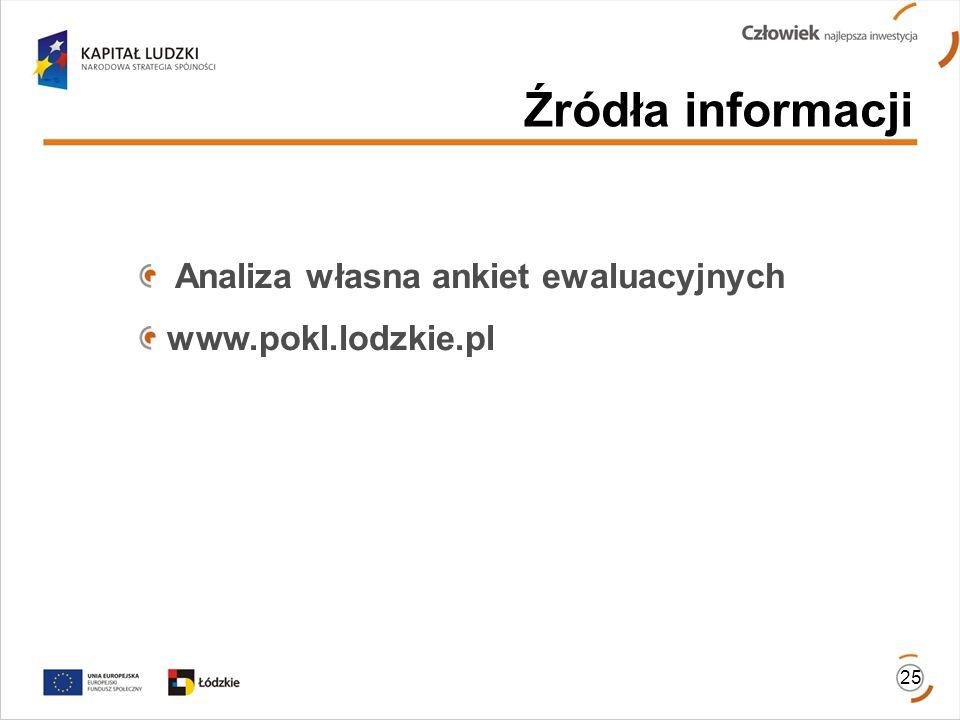 Źródła informacji Analiza własna ankiet ewaluacyjnych