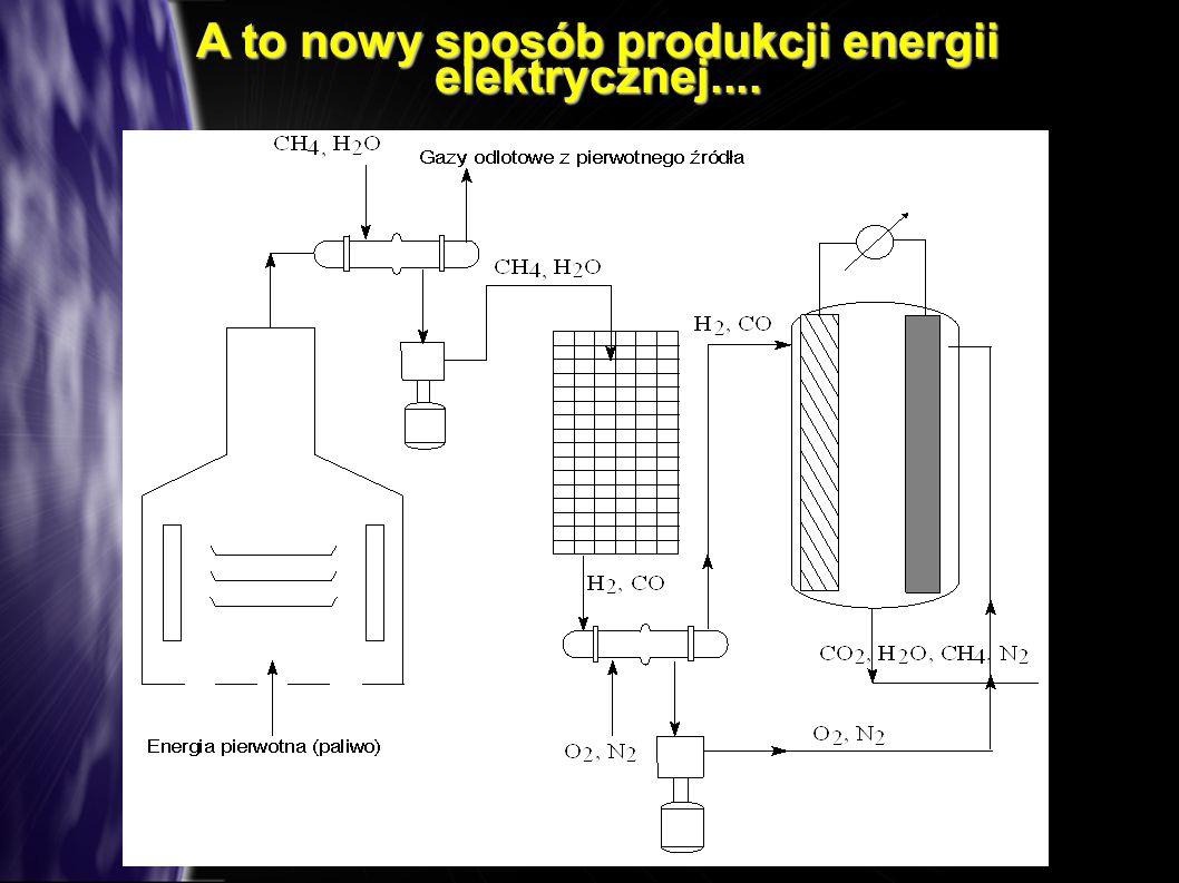 A to nowy sposób produkcji energii elektrycznej....