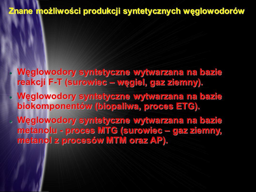 Znane możliwości produkcji syntetycznych węglowodorów