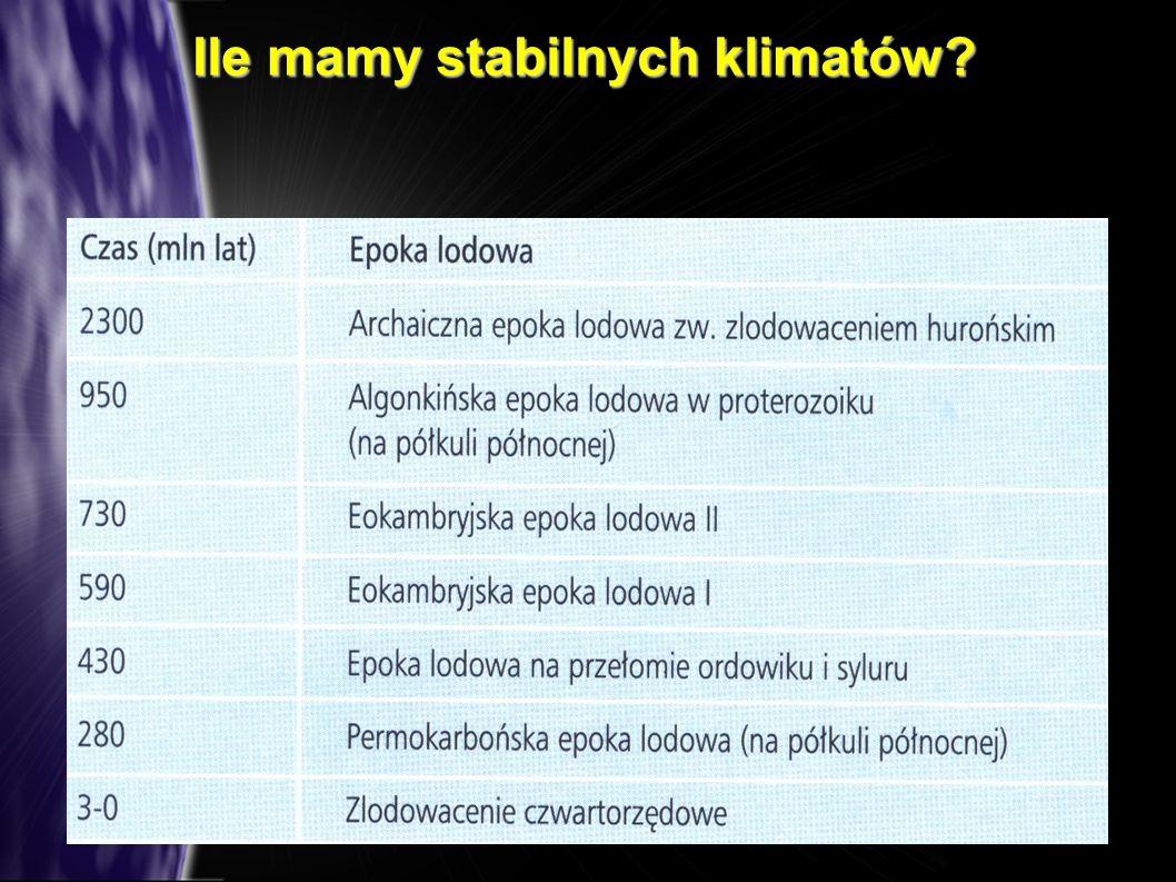 Ile mamy stabilnych klimatów