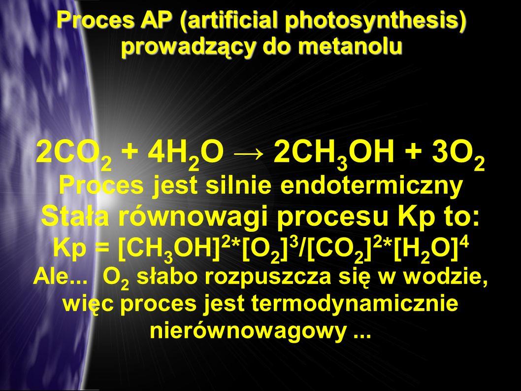 2CO2 + 4H2O → 2CH3OH + 3O2 Stała równowagi procesu Kp to: