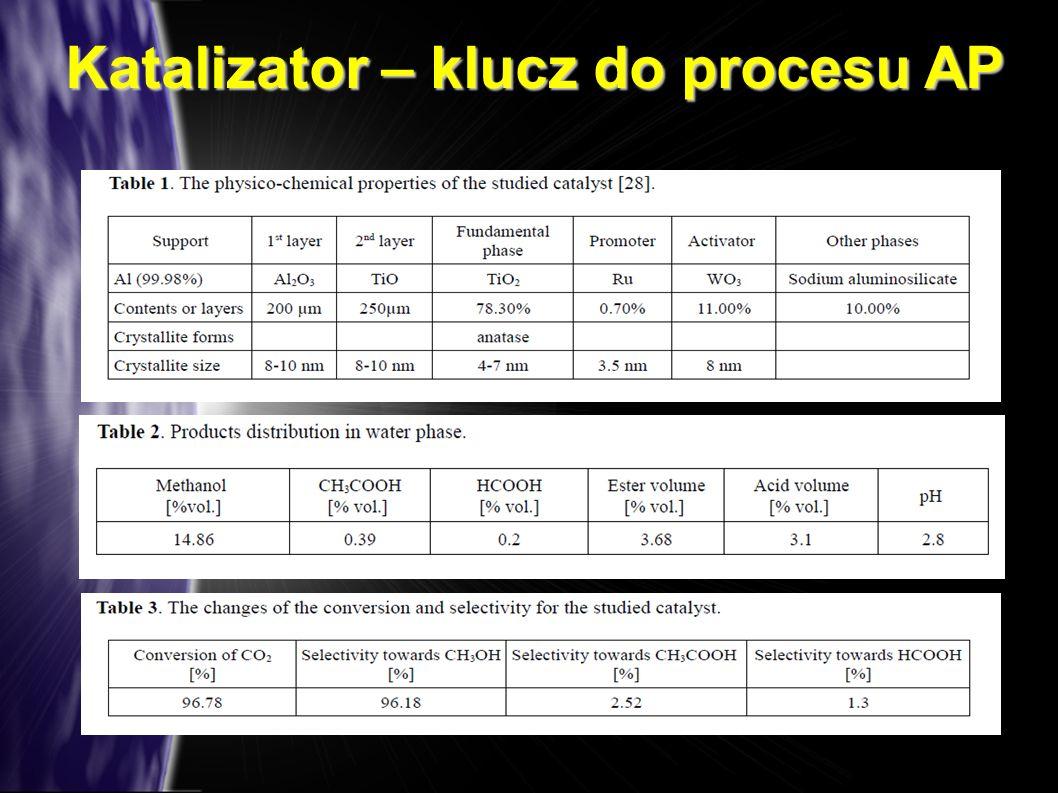 Katalizator – klucz do procesu AP