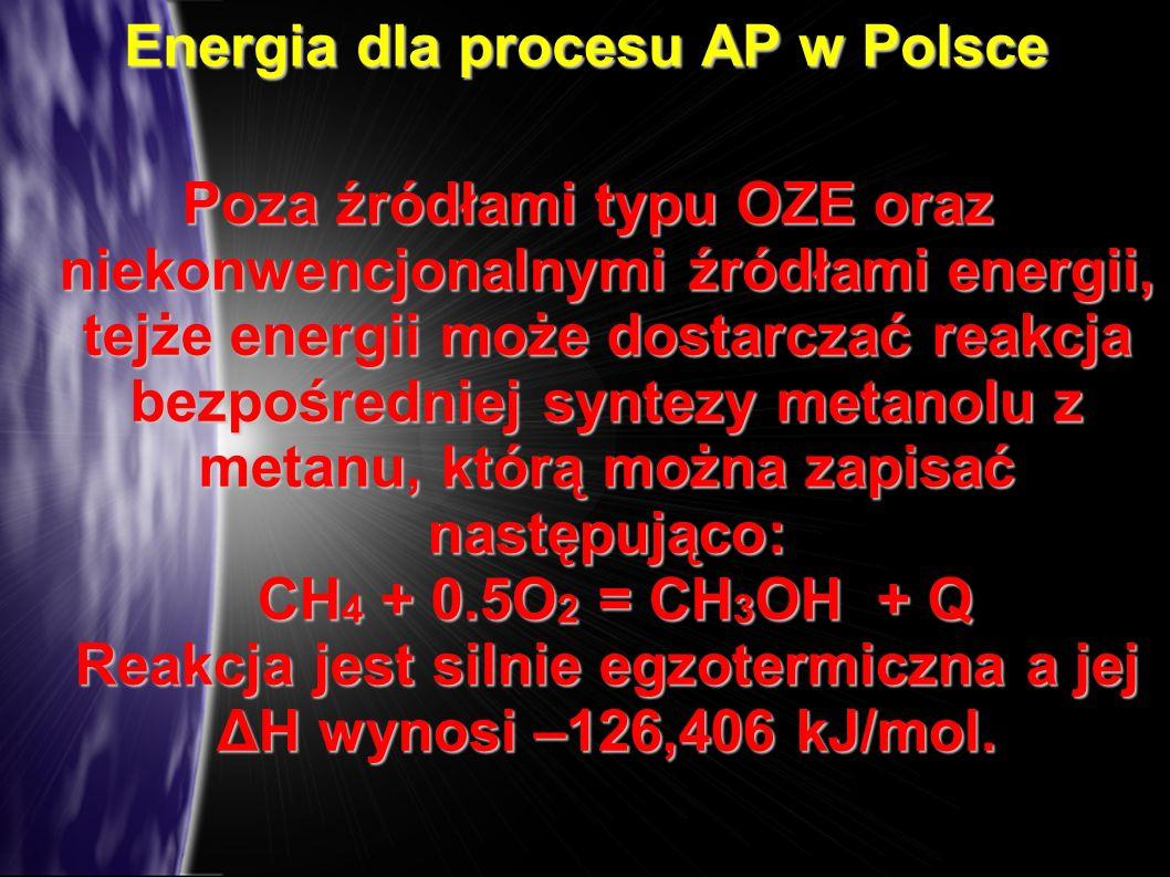 Energia dla procesu AP w Polsce