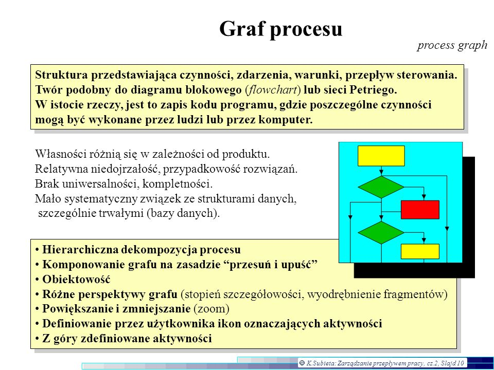 Graf procesu process graph