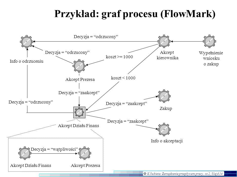 Przykład: graf procesu (FlowMark)
