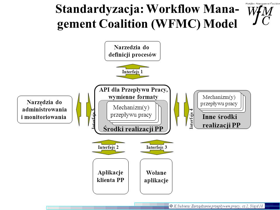 Standardyzacja: Workflow Mana- gement Coalition (WFMC) Model