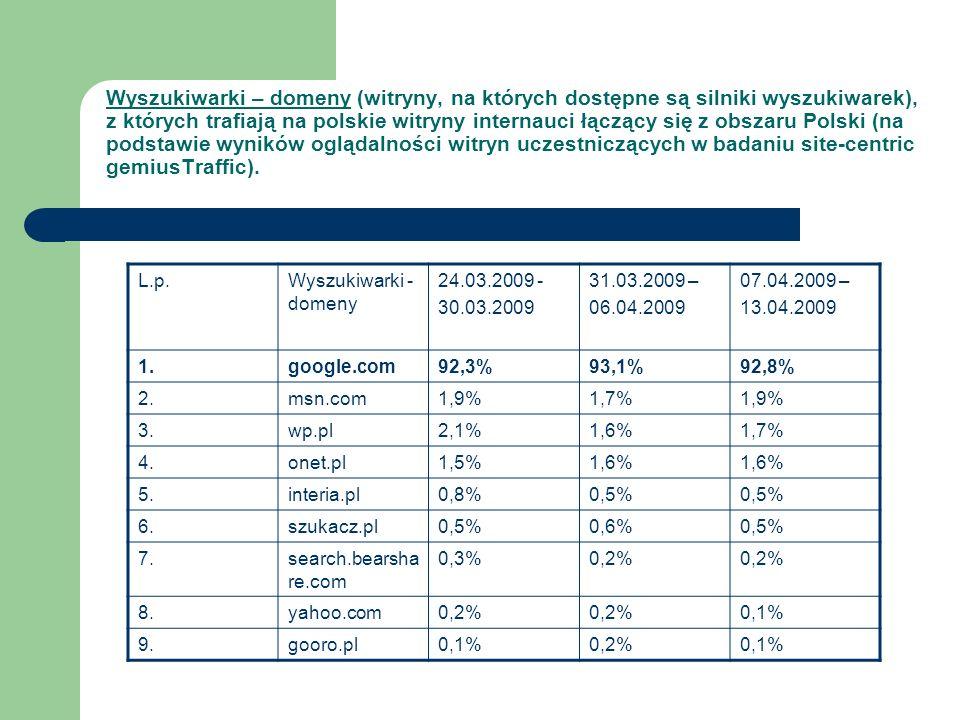 Wyszukiwarki – domeny (witryny, na których dostępne są silniki wyszukiwarek), z których trafiają na polskie witryny internauci łączący się z obszaru Polski (na podstawie wyników oglądalności witryn uczestniczących w badaniu site-centric gemiusTraffic).