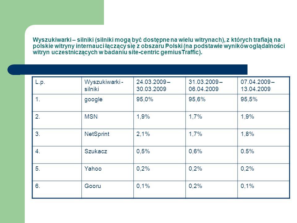 Wyszukiwarki – silniki (silniki mogą być dostępne na wielu witrynach), z których trafiają na polskie witryny internauci łączący się z obszaru Polski (na podstawie wyników oglądalności witryn uczestniczących w badaniu site-centric gemiusTraffic).