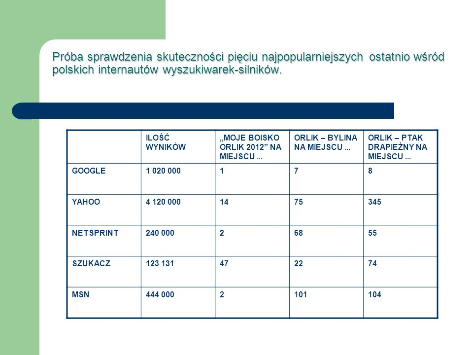 Próba sprawdzenia skuteczności pięciu najpopularniejszych ostatnio wśród polskich internautów wyszukiwarek-silników.