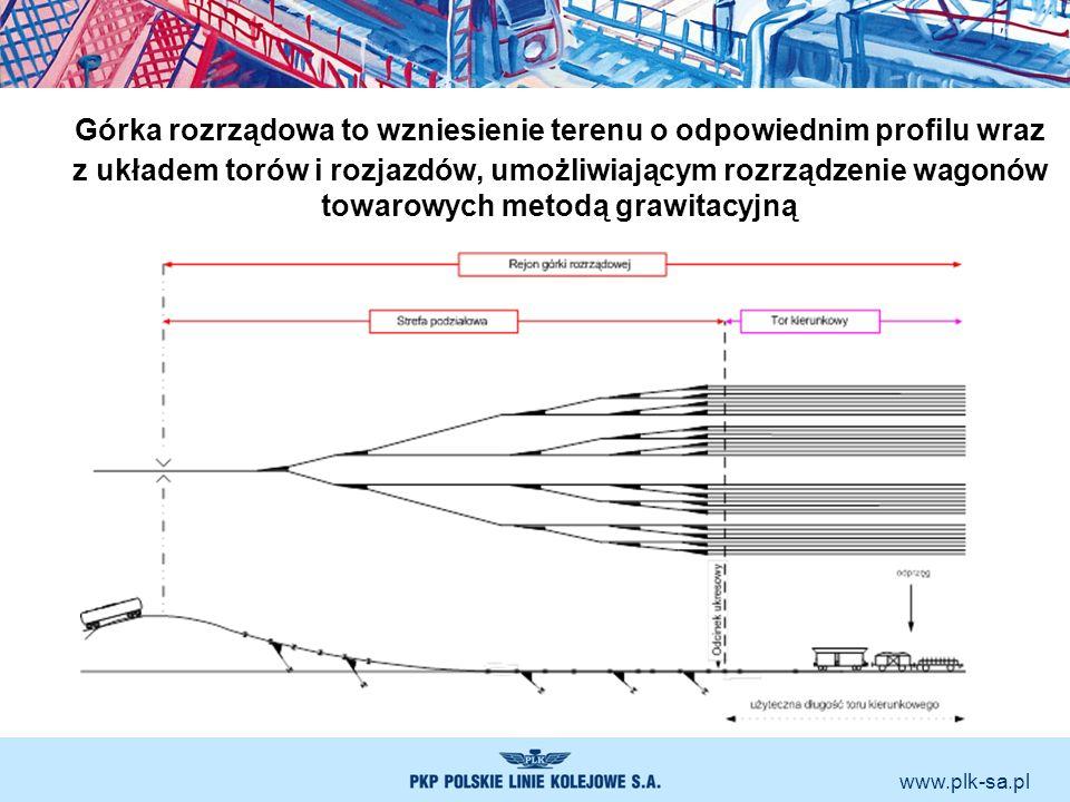 Górka rozrządowa to wzniesienie terenu o odpowiednim profilu wraz z układem torów i rozjazdów, umożliwiającym rozrządzenie wagonów towarowych metodą grawitacyjną