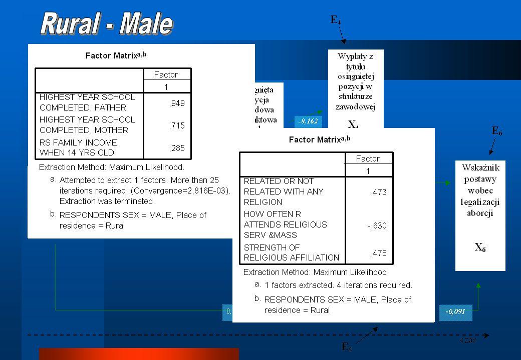 Rural - Male