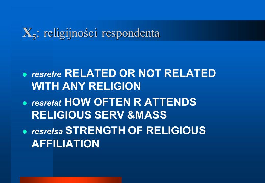 X5: religijności respondenta