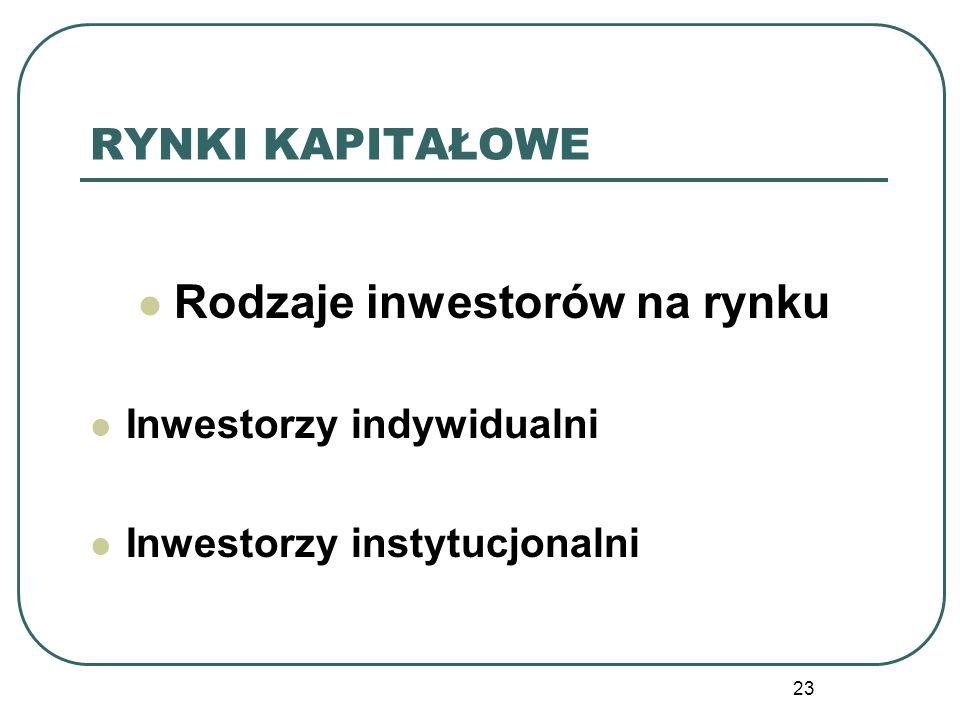 Rodzaje inwestorów na rynku