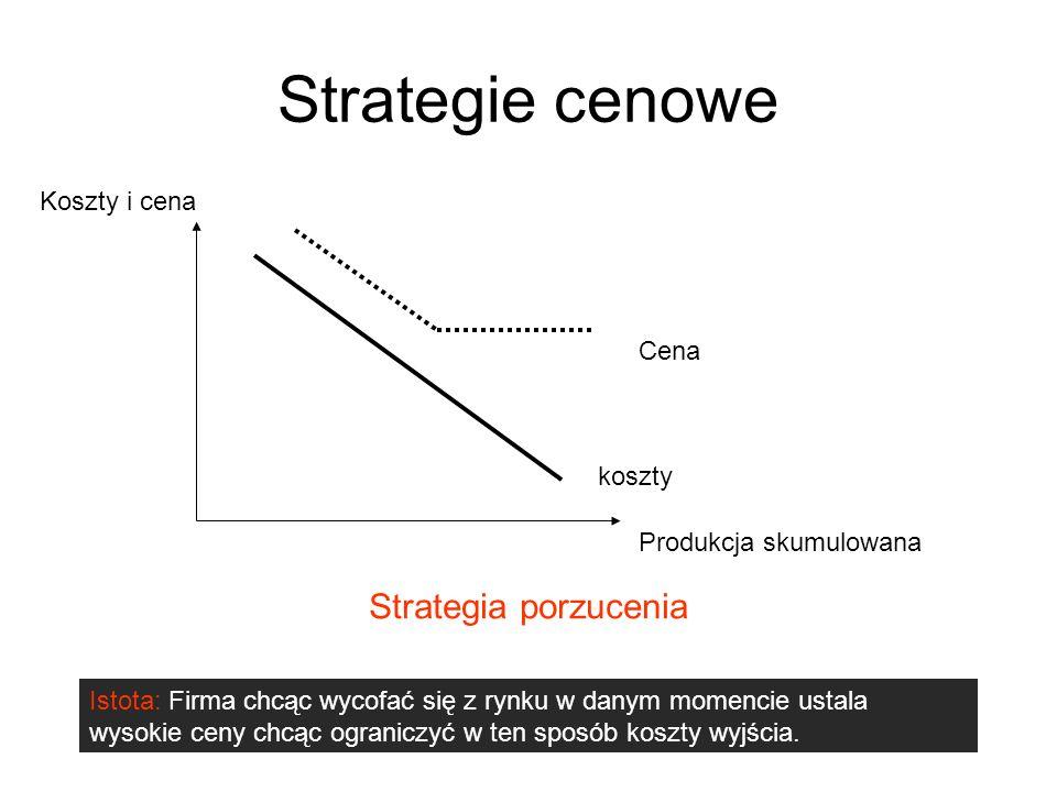Strategie cenowe Strategia porzucenia Koszty i cena Cena koszty