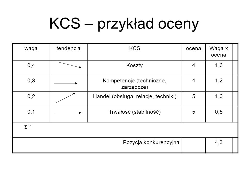 KCS – przykład oceny waga tendencja KCS ocena Waga x ocena 0,4 Koszty