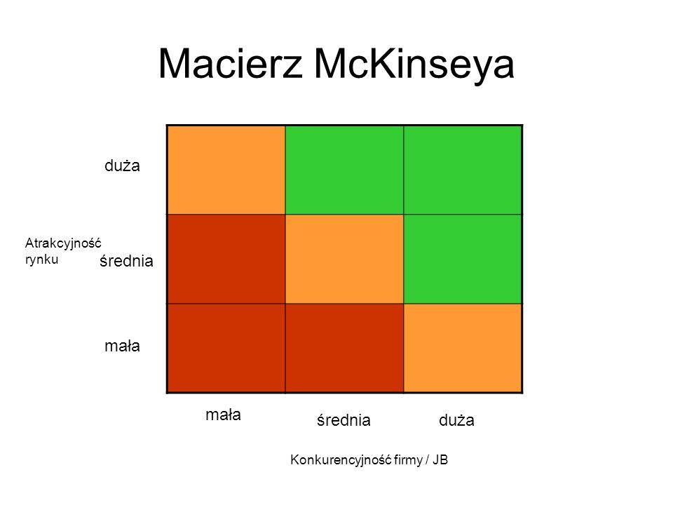 Macierz McKinseya duża średnia mała mała średnia duża