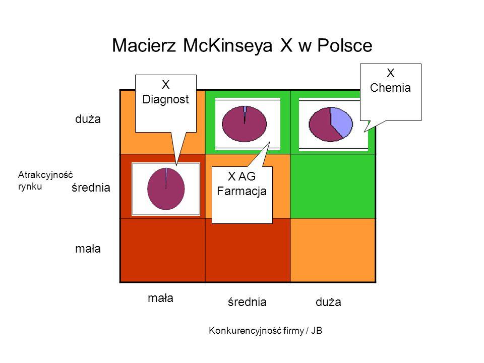Macierz McKinseya X w Polsce