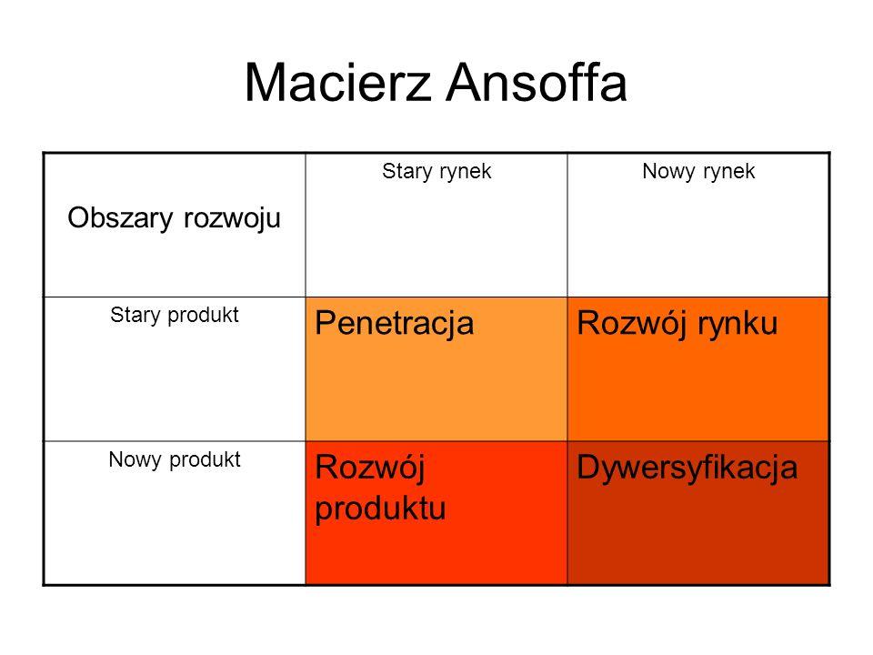 Macierz Ansoffa Penetracja Rozwój rynku Rozwój produktu Dywersyfikacja