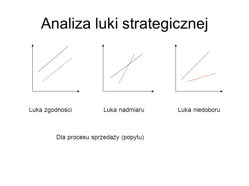 Analiza luki strategicznej
