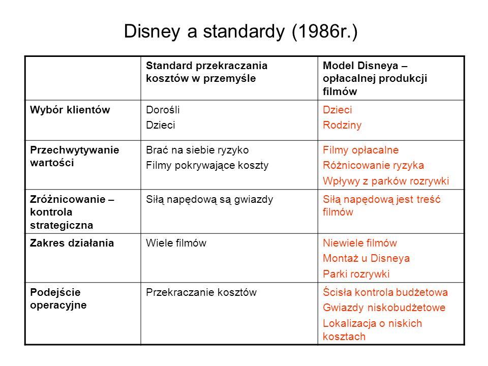 Disney a standardy (1986r.) Standard przekraczania kosztów w przemyśle
