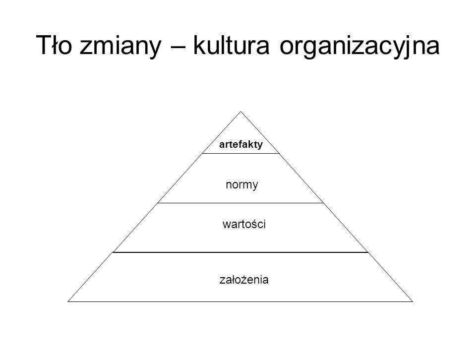 Tło zmiany – kultura organizacyjna