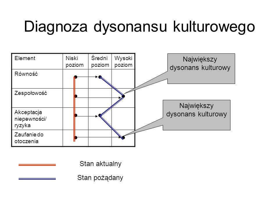 Diagnoza dysonansu kulturowego