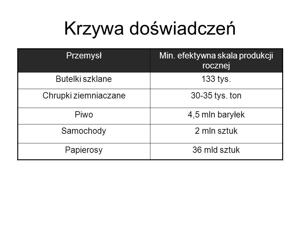 Min. efektywna skala produkcji rocznej