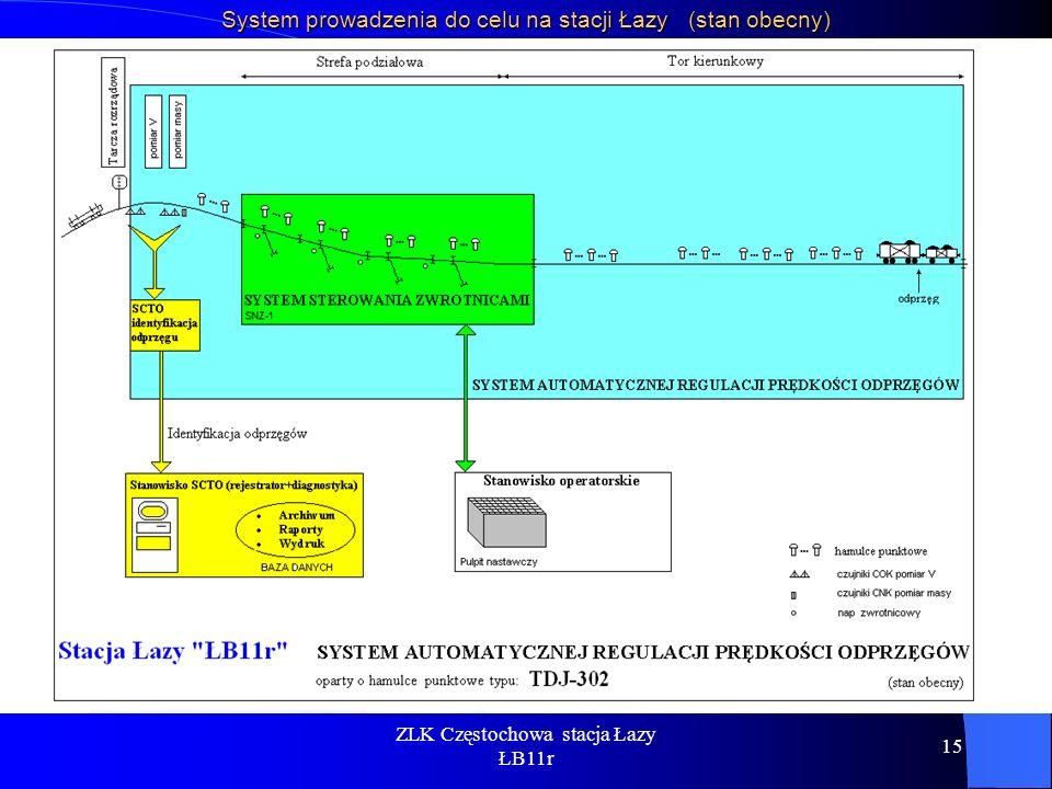System prowadzenia do celu na stacji Łazy (stan obecny)