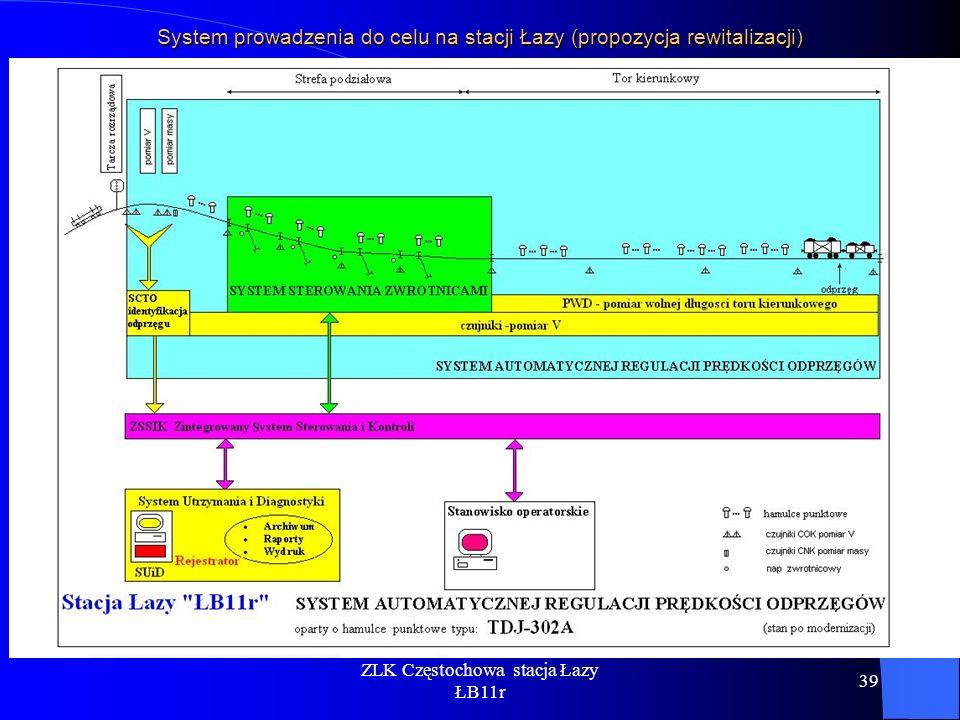 System prowadzenia do celu na stacji Łazy (propozycja rewitalizacji)